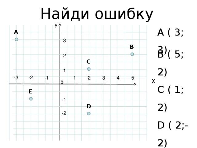 Найди ошибку У A ( 3; 3) A B ( 5; 2) C ( 1; 2) D ( 2;-2) E ( 2; 1) 3 B 2 C 1 -3 -2 3 2 -1 1 5 4 Х 0 E -1 D -2