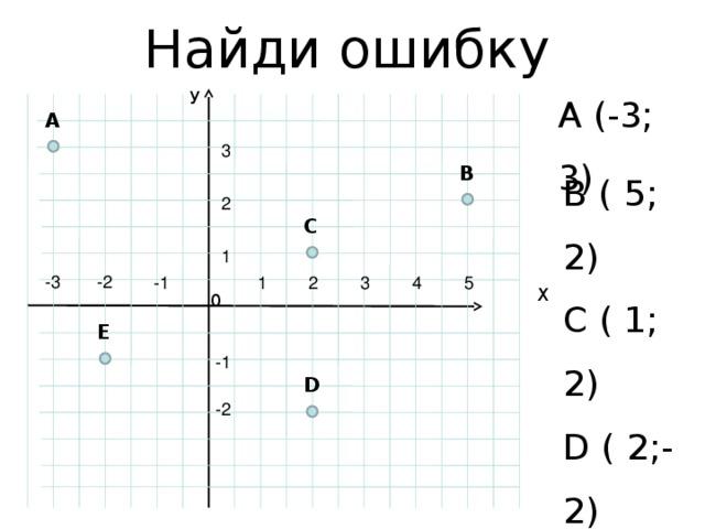 Найди ошибку У A (-3; 3) B ( 5; 2) C ( 1; 2) D ( 2;-2) E ( 2; 1) A 3 B 2 C 1 -3 -2 4 3 -1 2 1 5 Х 0 E -1 D -2