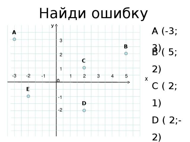 Найди ошибку У A (-3; 3) B ( 5; 2) C ( 2; 1) D ( 2;-2) E ( 2; 1) A 3 B 2 C 1 -3 -2 4 3 -1 2 1 5 Х 0 E -1 D -2
