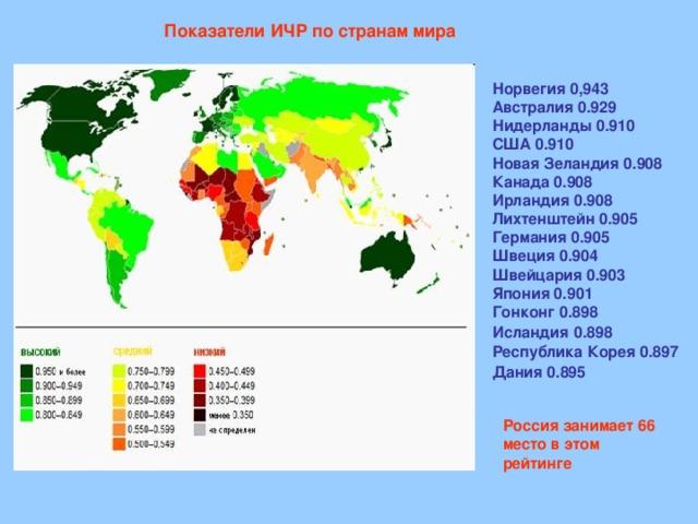 Показатели ИЧР по странам мира  Норвегия 0,943  Австралия 0.929  Нидерланды 0.910  США 0.910  Новая Зеландия 0.908  Канада 0.908  Ирландия 0.908  Лихтенштейн 0.905  Германия 0.905  Швеция 0.904  Швейцария 0.903  Япония 0.901  Гонконг 0.898  Исландия  0.898  Республика Корея 0.897  Дания 0.895 Россия занимает 66 место в этом рейтинге