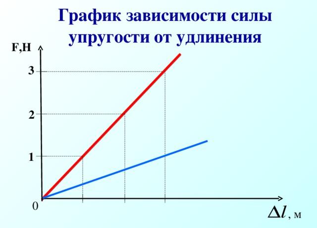 График зависимости силы упругости от удлинения F,H 3 2 1 0 , м