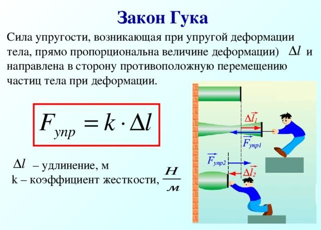 Закон Гука Сила упругости, возникающая при упругой деформации тела, прямо пропорциональна величине деформации) и направлена в сторону противоположную перемещению частиц тела при деформации. – удлинение, м k – коэффициент жесткости ,