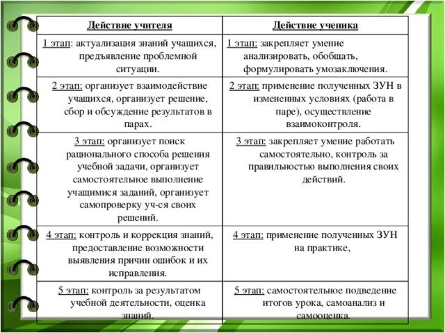 Действие учителя Действие ученика 1 этап : актуализация знаний учащихся, предъявление проблемной ситуации. 1 этап: закрепляет умение анализировать, обобщать, формулировать умозаключения. 2 этап: организует взаимодействие учащихся, организует решение, сбор и обсуждение результатов в парах. 2 этап: применение полученных ЗУН в измененных условиях (работа в паре), осуществление взаимоконтроля. 3 этап: организует поиск рационального способа решения учебной задачи, организует самостоятельное выполнение учащимися заданий, организует самопроверку уч-ся своих решений. 3 этап: закрепляет умение работать самостоятельно, контроль за правильностью выполнения своих действий. 4 этап: контроль и коррекция знаний, предоставление возможности выявления причин ошибок и их исправления. 4 этап: применение полученных ЗУН на практике, 5 этап: контроль за результатом учебной деятельности, оценка знаний. 5 этап: самостоятельное подведение итогов урока, самоанализ и самооценка.