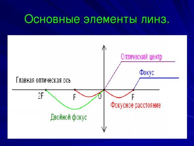 Основные элементы линз.
