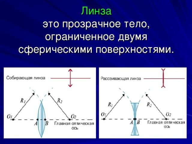 Линза  это прозрачное тело, ограниченное двумя сферическими поверхностями.