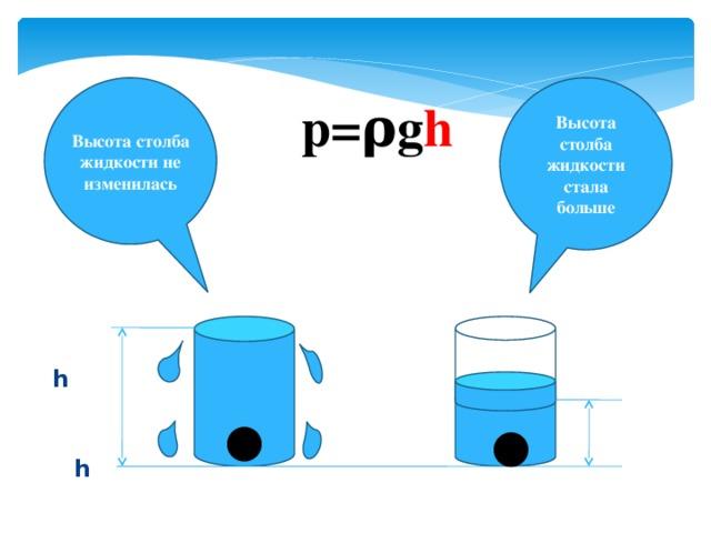 h  h Высота столба жидкости стала больше Высота столба жидкости не изменилась p=ρg h