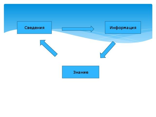 Информация Сведения Знание