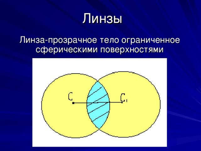 Линзы Линза-прозрачное тело ограниченное сферическими поверхностями