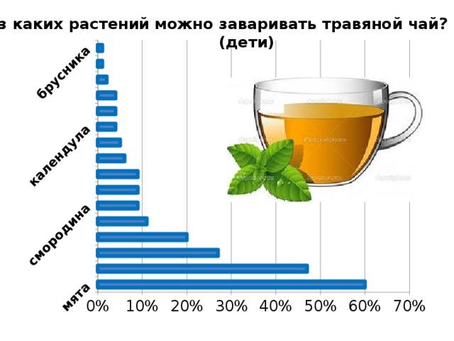 Из каких растений можно заваривать травяной чай?  (дети)