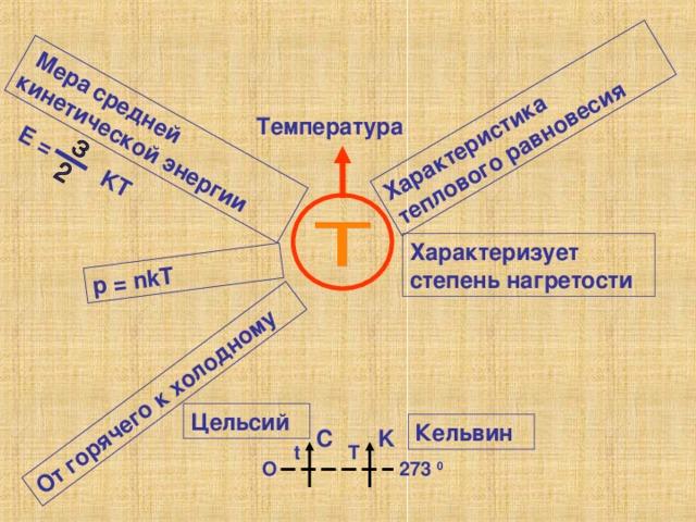 Мера  средней кинетической энергии E = KT p = nkT От горячего к холодному Характеристика теплового равновесия Температура Характеризует степень нагретости Цельсий Кельвин C K  t T O 273 0