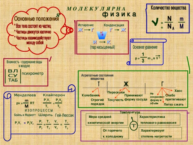 М О Л Е К У Л Я Р Н А Я =   =  p =  m 0 n V  2  Хаос Перескоки  Не сохраняют  форму и объём Принимают форму сосуда Слабо притягивают  Колебания  P 2 V 2 Строгий  порядок Текучесть P 1 V 1 pv =   RT =  Легко  сжать T 2 T 1 Температура Характеристика  теплового равновесия  Мера  средней кинетической энергии T 1 V 1 T 1 P 1 P 1 V 1 P 2 V 2 = = = P 2 T 2 V 2 T 2 Характеризует степень нагретости От горячего к холодному