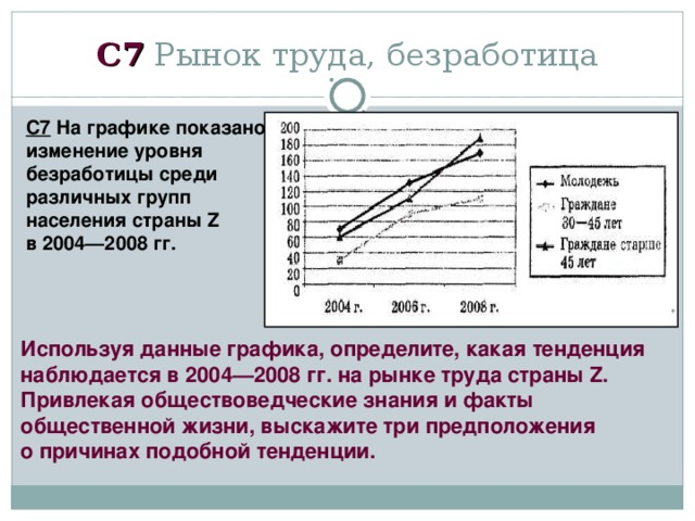 C 7 Рынок труда, безработица С7 На графике показано изменение уровня безработицы среди различных групп населения страны Z в 2004—2008 гг. Используя данные графика, определите, какая тенденция наблюдается в 2004—2008 гг. на рынке труда страны Z. Привлекая обществоведческие знания и факты общественной жизни, выскажите три предположения о причинах подобной тенденции.