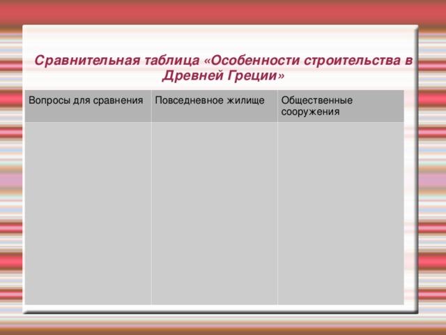 Сравнительная таблица «Особенности строительства в Древней Греции» Вопросы для сравнения Повседневное жилище Общественные сооружения