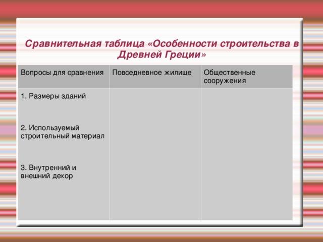 Сравнительная таблица «Особенности строительства в Древней Греции» Вопросы для сравнения Повседневное жилище 1. Размеры зданий 2. Используемый строительный материал 3. Внутренний и внешний декор Общественные сооружения