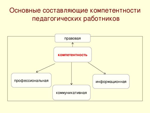 Основные составляющие компетентности педагогических работников правовая компетентность профессиональная информационная коммуникативная