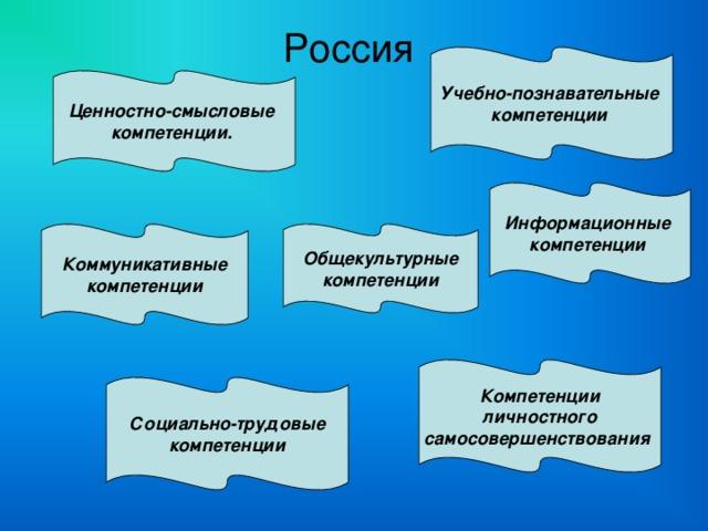 Россия Учебно-познавательные компетенции  Ценностно-смысловые компетенции.  Информационные компетенции  Коммуникативные  компетенции  Общекультурные  компетенции  Компетенции  личностного самосовершенствования  Социально-трудовые  компетенции