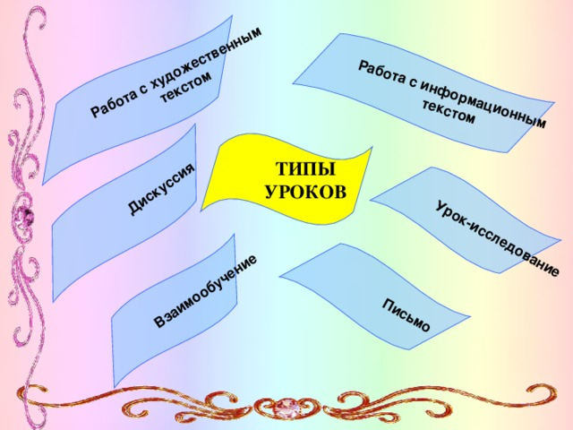 Урок-исследование Работа с информационным текстом Работа с художественным текстом Дискуссия Письмо Взаимообучение ТИПЫ УРОКОВ