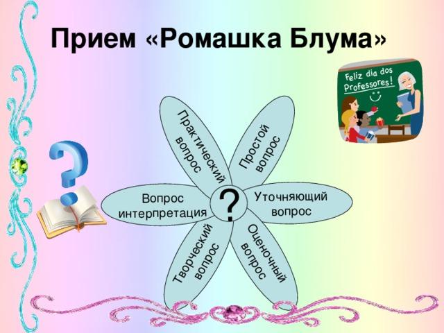 Простой  вопрос Уточняющий  вопрос Оценочный  вопрос Творческий  вопрос Вопрос  интерпретация Практический  вопрос ? Прием «Ромашка Блума»
