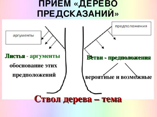 ПРИЕМ «ДЕРЕВО ПРЕДСКАЗАНИЙ» Листья - аргументы обоснование этих предположений Ветви - предположения  вероятные и возможные   Ствол дерева – тема
