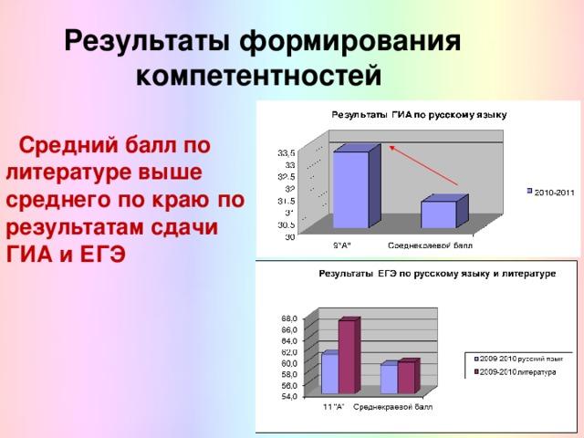 Результаты формирования компетентностей  Средний балл по литературе выше среднего по краю по результатам сдачи ГИА и ЕГЭ
