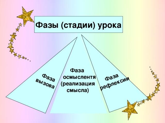 Фаза  рефлексии    Фаза вызова   Фазы (стадии) урока Фаза    осмыслентя (реализация  смысла)
