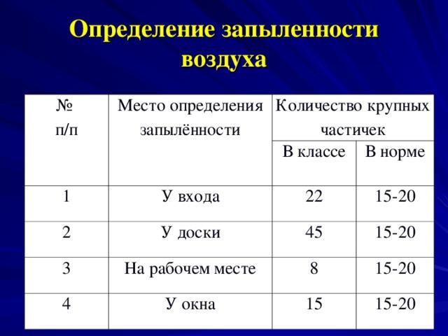 Определение запыленности воздуха № п/п Место определения запылённости Количество крупных частичек 1 2 В классе У входа У доски В норме 22 3 15-20 45 На рабочем месте 4 15-20 У окна 8 15-20 15 15-20