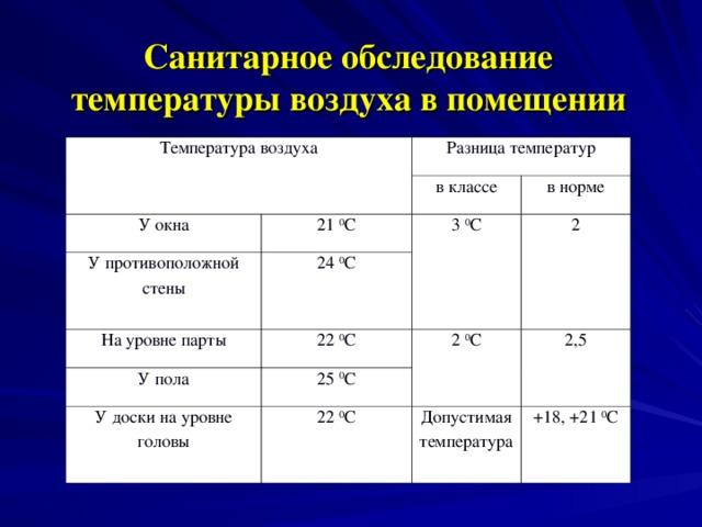 Санитарное обследование температуры воздуха в помещении   Температура воздуха Разница температур У окна У противоположной стены в классе 21 0 С 24 0 С в норме 3 0 С На уровне парты 2 22 0 С У пола 25 0 С 2 0 С У доски на уровне головы 2,5 22 0 С Допустимая температура +18, +21 0 С