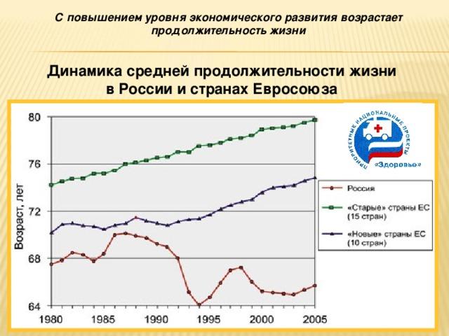 Сповышением уровня экономического развития возрастает продолжительность жизни Динамика средней продолжительности жизни в России и странах Евросоюза