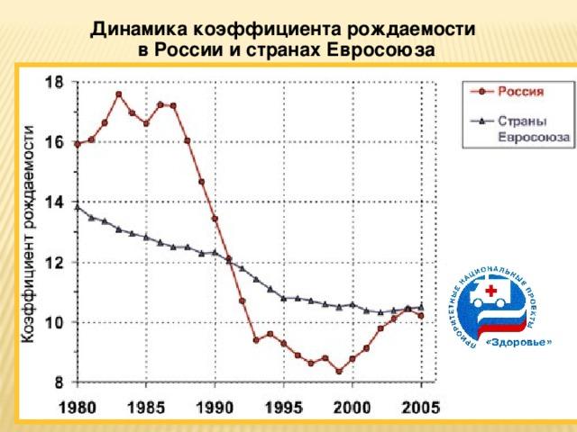 Динамика коэффициента рождаемости в России и странах Евросоюза