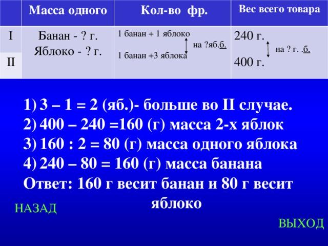 Масса одного I Банан - ? г. Яблоко - ? г.  Кол-во фр. II Вес всего товара 1 банан + 1 яблоко  на ?яб. б. 1 банан +3 яблока 240 г.   на ? г. . б.  400 г. 3 – 1 = 2 (яб.)- больше во II случае. 400 – 240 =160 (г) масса 2-х яблок 160 : 2 = 80 (г) масса одного яблока 240 – 80 = 160 (г) масса банана Ответ: 160 г весит банан и 80 г весит яблоко Created by Unregisterd version of Xtreme Compressor НАЗАД ВЫХОД