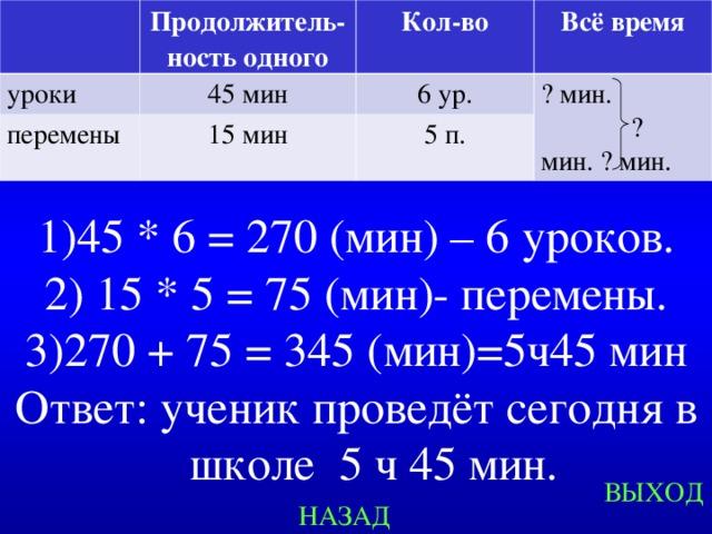 Продолжитель-ность одного уроки Кол-во 45 мин перемены 6 ур. 15 мин Всё время 5 п. ? мин.  ?мин. ? мин. 45 * 6 = 270 (мин) – 6 уроков.  15 * 5 = 75 (мин)- перемены. 270 + 75 = 345 (мин)=5ч45 мин Ответ: ученик проведёт сегодня в школе 5 ч 45 мин. Created by Unregisterd version of Xtreme Compressor ВЫХОД НАЗАД
