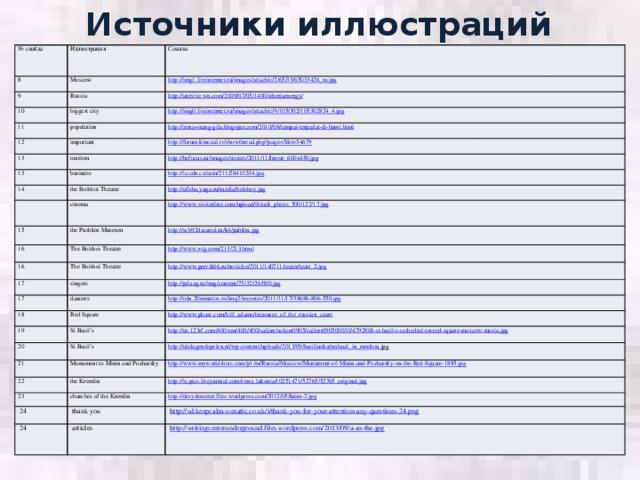 Источники иллюстраций № слайда Иллюстрация 8 Moscow Ссылка 9 http://img1.liveinternet.ru/images/attach/c/2/65/33/65033426_tn.jpg  Russia 10 11 http://archive.wn.com/2009/07/05/1400/siberiaenergy/  biggest city 12 population http://img0.liveinternet.ru/images/attach/c/9/105/302/105302824_4.jpg  13 http://zona-orang-gila.blogspot.com/2010/08/tempat-terpadat-di-bumi.html  important http://forum.kinozal.tv/showthread.php?page=5&t=54679  tourism 13 http://befocus.ru/images/stories/2011/11/Inostr_600x450.jpg  14 business http://i.ccdn.cz/acm/211/284102/l4.jpg  the Bolshoi Theatre http://afisha.yuga.ru/media/bolshoy.jpg  cinema 15 16 http://www.visitorline.com/upload/iblock_photo_500/127/17.jpg  the Pushkin Museum The Bolshoi Theatre http://sch92d.narod.ru/k4/puhkin.jpg  16 The Bolshoi Theatre 17 http://www.pervik66.ru/novicho/2011/140711/teater/teatr_2.jpg  singers 17 18 dancers http://pda.rg.ru/img/content/75/32/24/000.jpg  http://cdn.20minutos.es/img2/recortes/2011/11/17/38686-806-550.jpg  Red Square 19 http://www.pbase.com/bill_adams/treasures_of_the_russian_czars  St Basil's 20 21 St Basil's http://us.123rf.com/400wm/400/400/sailorr/sailorr0905/sailorr090500030/4792806-st-basil-s-cathedral-on-red-square-moscow-russia.jpg  http :// uitdagendspelen . nl / wp - content / uploads /2013/09/ basiliuskathedraal _ in _ moskou . jpg  Monument to Minin and Pozharsky 22 http://www.myworldshots.com/p1/m/Russia/Moscow/Monument-of-Minin-and-Pozharsky-on-the-Red-Square-1885.jpg  the Kremlin 23 http://ic.pics.livejournal.com/vena_lakonta/10251471/52765/52765_original.jpg  churches of the Kremlin 24 http://desydemeter.files.wordpress.com/2012/05/krem-2.jpg  thank you 24 http://sd.keepcalm-o-matic.co.uk/i/thank-you-for-your-attention-any-questions-24.png  articles http://writingcenterunderground.files.wordpress.com/2013/09/a-an-the.jpg
