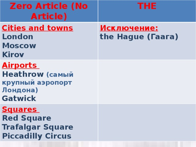 Zero Article (No Article) THE Cities and towns London Исключение: Airports the Hague (Гаага) Moscow Heathrow (самый крупный аэропорт Лондона) Squares  Kirov Gatwick Red Square Trafalgar Square Piccadilly Circus