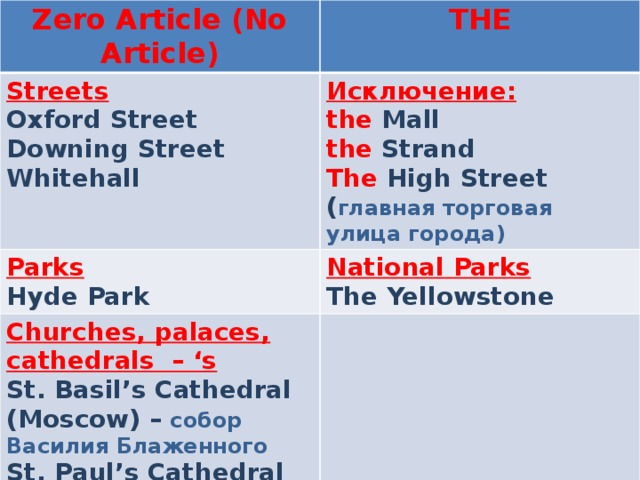 Zero Article (No Article) THE Streets Oxford Street Исключение: Parks the Mall Downing Street Hyde Park National Parks Churches, palaces, cathedrals – 's the Strand St. Basil's Cathedral (Moscow) – собор Василия Блаженного Whitehall The Yellowstone The High Street ( главная торговая улица города) St. Paul's Cathedral (London) Westminster Abbey Buckingham Palace