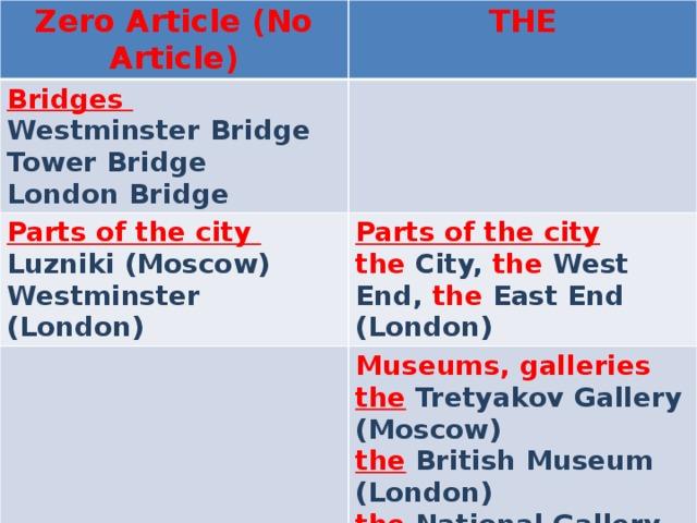 Zero Article (No Article) THE Bridges Westminster Bridge Parts of the city Tower Bridge Luzniki (Moscow) Parts of the city London Bridge Westminster (London) the City, the West End, the East End (London) Museums, galleries the Tretyakov Gallery (Moscow) the British Museum (London) the National Gallery (London)