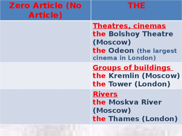 Zero Article (No Article) THE Theatres, cinemas the  Bolshoy Theatre (Moscow) Groups of buildings the  Odeon  (the largest cinema in London) the Kremlin (Moscow) Rivers the Tower (London) the Moskva River (Moscow) the Thames (London)
