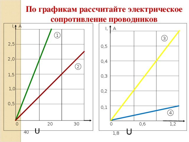 По графикам рассчитайте электрическое сопротивление проводников I , А I, А 1 3 2,5 0,5 2,0 0,4 2 1,5 0,3 1,0 0,2 0,5 0,1 4  0 0,6 1,2 1,8 U  0 20 30 40 U