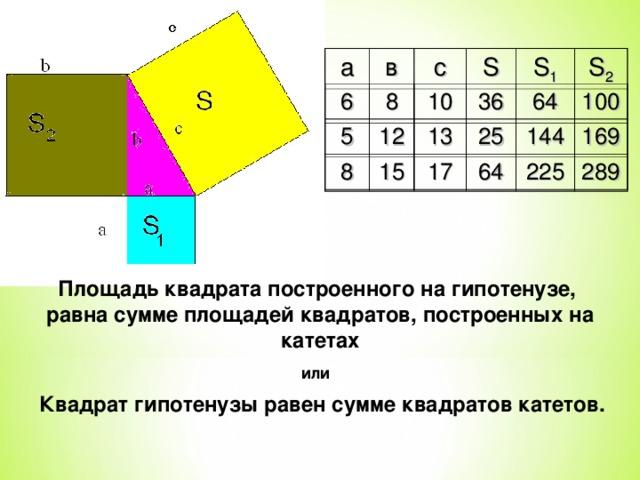 а в с S S 1 S 2 36 6 8 64 10 100 5 25 144 12 13 169 8 64 225 15 17 289 Площадь квадрата построенного на гипотенузе, равна сумме площадей квадратов, построенных на катетах или Квадрат гипотенузы равен сумме квадратов катетов.