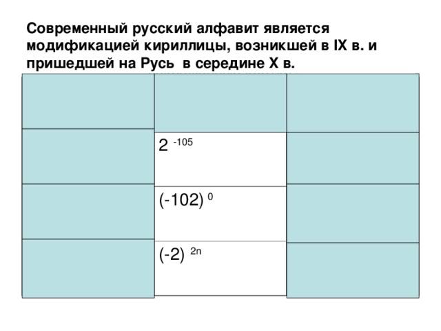 Современный русский алфавит является модификацией кириллицы, возникшей в IX в . и пришедшей на Русь в середине X в. Закрасьте те клетки таблицы, в которых записаны выражения, имеющие отрицательные значения.  Какую букву русского алфавита образовали все закрашенные клетки? (-201) -1 (-1)  -201 -2 105 -1  -201 2  -105 -102  0 (-102)  0 (-1) 2 n+1 (-2)  -105 (-2)  2n -201  0 -2  2n