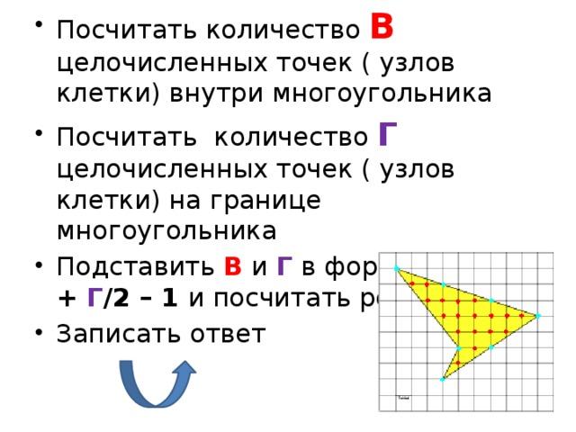 Посчитать количество В целочисленных точек ( узлов клетки) внутри многоугольника Посчитать количество Г целочисленных точек ( узлов клетки) на границе многоугольника Подставить В и Г в формулу S = В + Г /2 – 1 и посчитать результат Записать ответ
