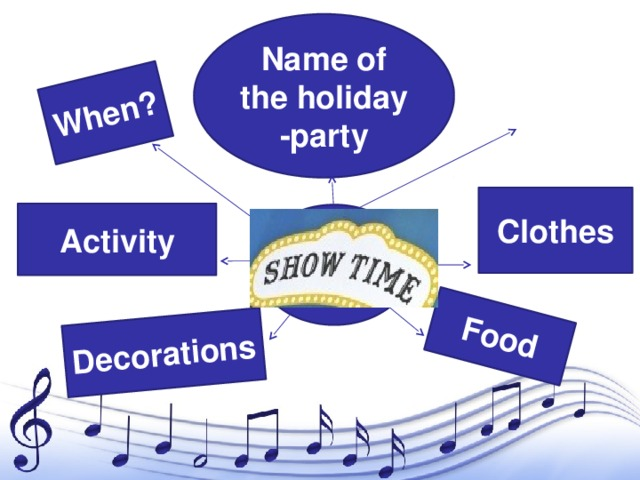 Decorations Food When? Where? Name of the holiday -party The best way to learn English is Clothes Activity