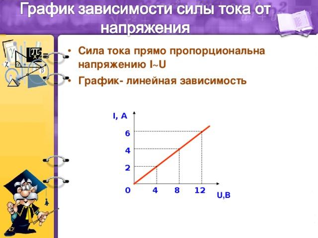 Сила тока прямо пропорциональна напряжению I~U График- линейная зависимость