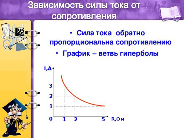 Сила тока обратно пропорциональна сопротивлению График – ветвь гиперболы
