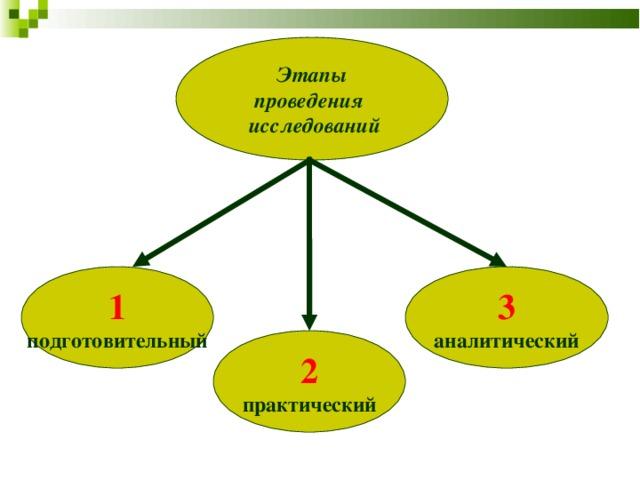 Этапы проведения  исследований 1 3 подготовительный аналитический 2 практический