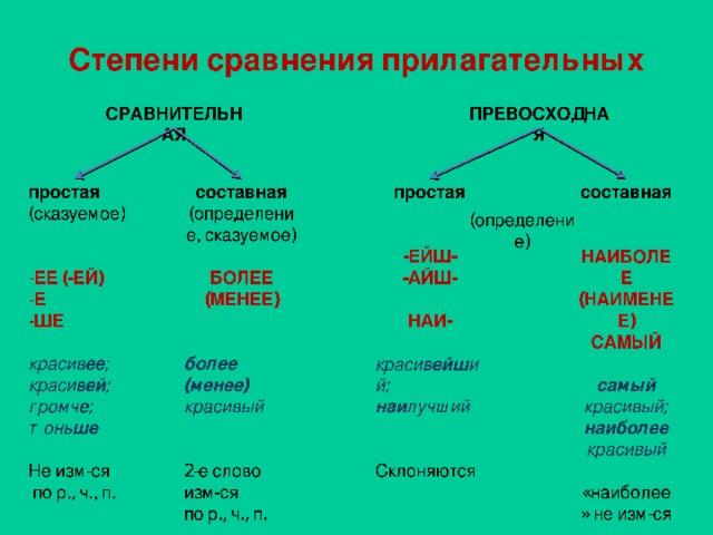 Степени сравнения прилагательных СРАВНИТЕЛЬНАЯ ПРЕВОСХОДНАЯ простая простая (сказуемое) составная составная (определение, сказуемое) ЕЕ (-ЕЙ) Е ШЕ НАИБОЛЕЕ (НАИМЕНЕЕ) САМЫЙ БОЛЕЕ (МЕНЕЕ) -ЕЙШ- -АЙШ- НАИ- более (менее) красивый красив ейш ий; наи лучший красив ее ; красив ей ; громч е ; тонь ше самый красивый; наиболее красивый 2-е слово изм-ся по р., ч., п. Не изм-ся  по р., ч., п. Склоняются «наиболее» не изм-ся (определение)