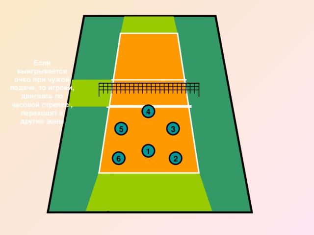 Если выигрывается очко при чужой подаче, то игроки, двигаясь по часовой стрелке , переходят в другие зоны 4 5 3 1 2 6