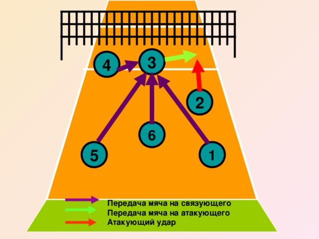 3 4 2 6 1 5 Передача мяча на связующего Передача мяча на атакующего Атакующий удар
