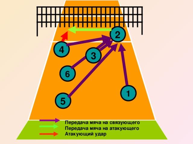 2 4 3 6 1 5 Передача мяча на связующего Передача мяча на атакующего Атакующий удар