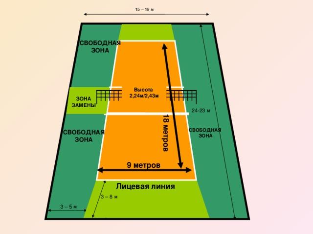 15 – 19 м СВОБОДНАЯ ЗОНА Высота  2,24м/2,43м ЗОНА ЗАМЕНЫ 24-23 м  18 метров СВОБОДНАЯ  ЗОНА СВОБОДНАЯ ЗОНА 9 метров Лицевая линия 3 – 8 м 3 – 5 м