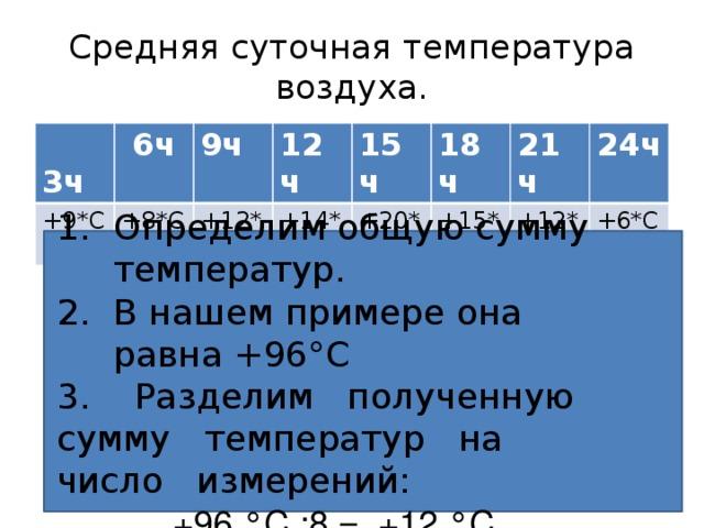 Средняя суточная температура воздуха.  3ч +9*С  6ч +8*С 9ч 12ч +12*С +14*С 15ч 18ч +20*С +15*С 21ч 24ч +12*С +6*С Определим общую сумму температур. В нашем примере она равна +96°C 3. Разделим полученную сумму температур на число измерений:  +96 °С :8 = +12 °С.